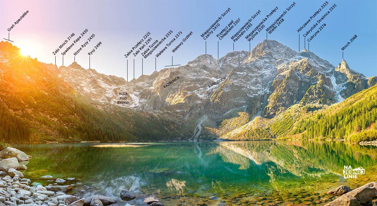 Panorama z Morskiego Oka – Szczyty w zasięgu wzroku